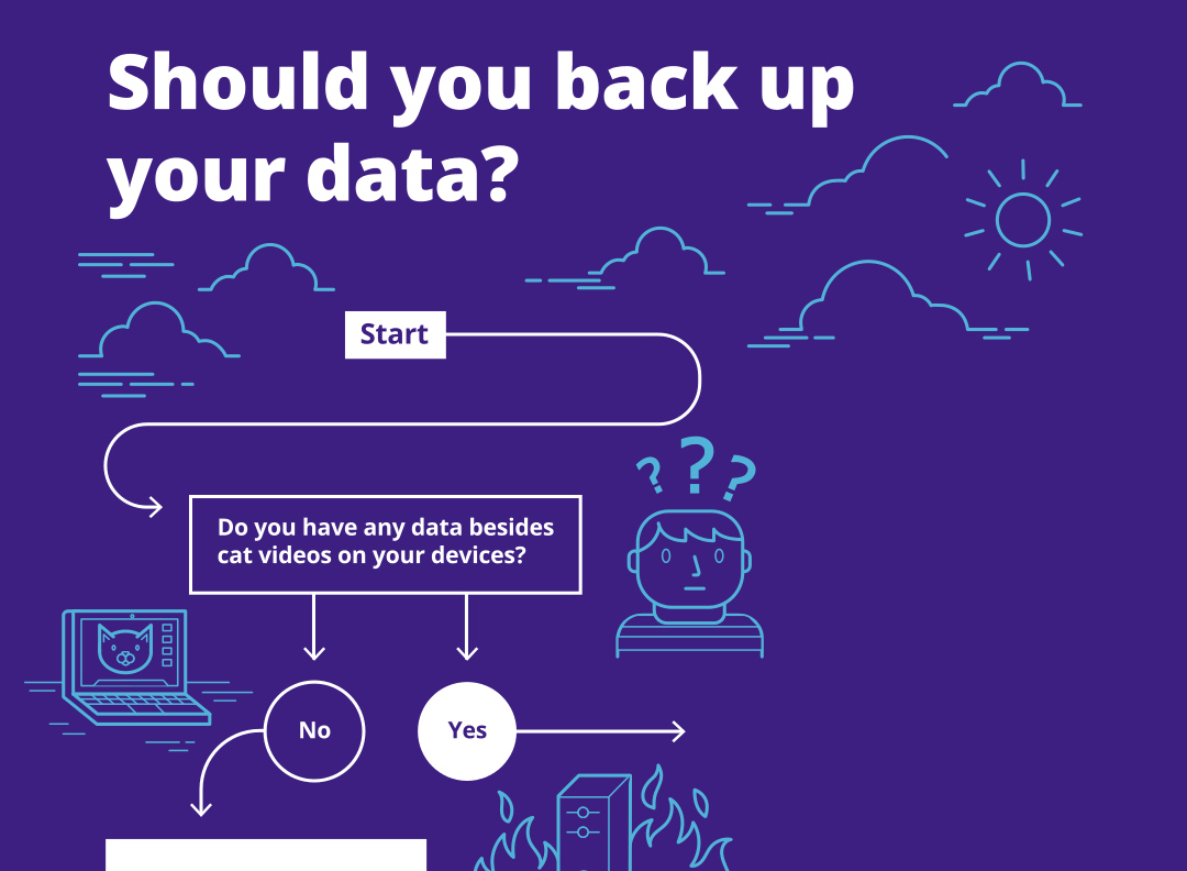 Here's a flowchart to help you decide if you should backup