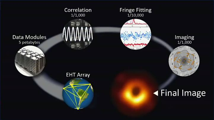 Steps to process the data from the Event Horizon Telescope project into a final image