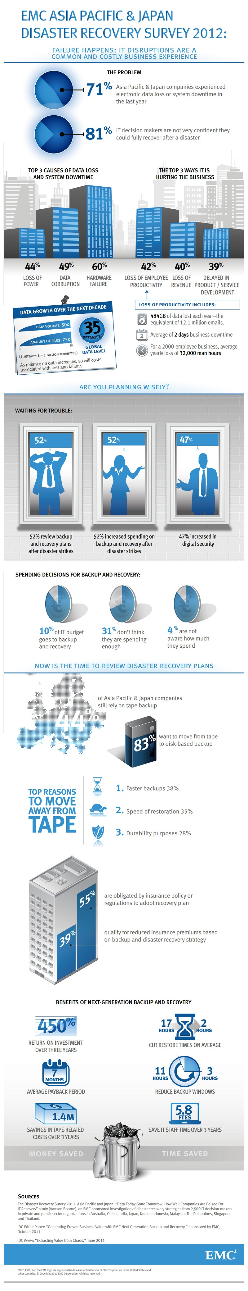 Data Disaster Impacts felt across Asia, Recovery confidence not that high[Infographic]