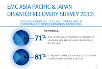 Infographic: key findings of the EMC Asia Pacific & Japan Disaster Recovery Survey